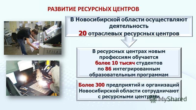 В Новосибирской области осуществляют деятельность 20 20 отраслевых ресурсных центров В ресурсных центрах новым профессиям обучается более 10 тысяч более 10 тысяч студентов 86 по 86 интегрированным образовательным программам Более 300 Более 300 предпр