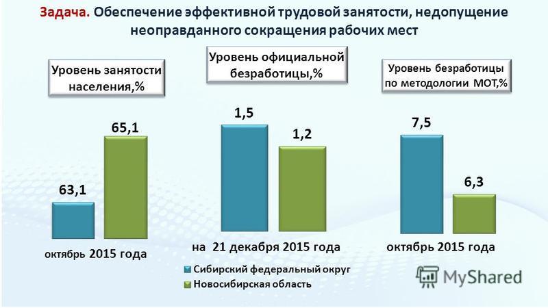 Задача. Обеспечение эффективной трудовой занятости, недопущение неоправданного сокращения рабочих мест