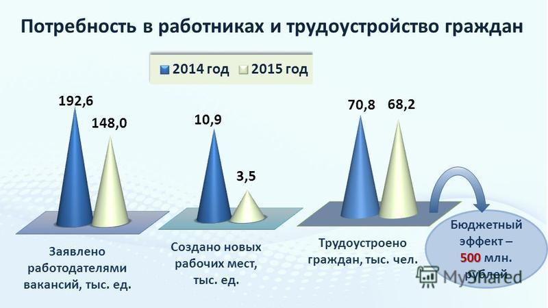 Потребность в работниках и трудоустройство граждан Бюджетный эффект – 500 500 млн. рублей