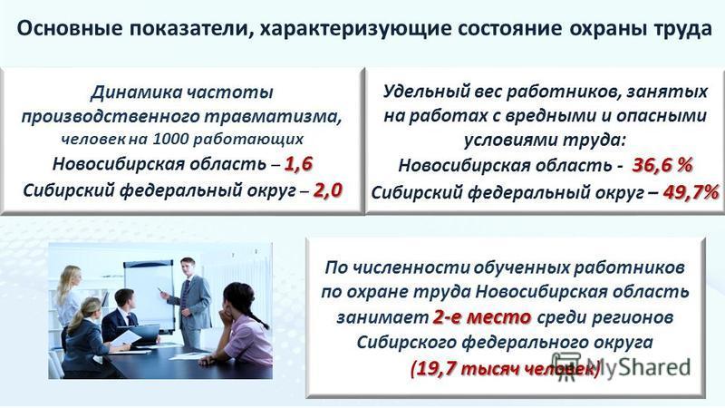 Основные показатели, характеризующие состояние охраны труда Удельный вес работников, занятых на работах с вредными и опасными условиями труда: 36,6 % Новосибирская область - 36,6 % 49,7% Сибирский федеральный округ – 49,7% 2-е место По численности об