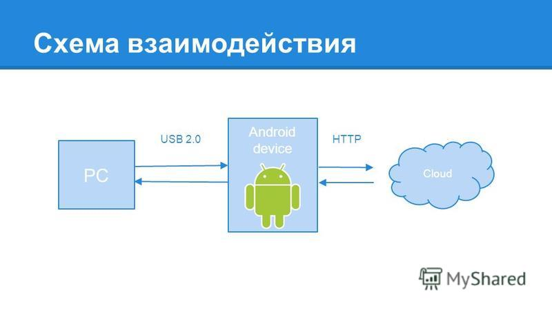 Схема взаимодействия PC Android device Cloud USB 2.0HTTP