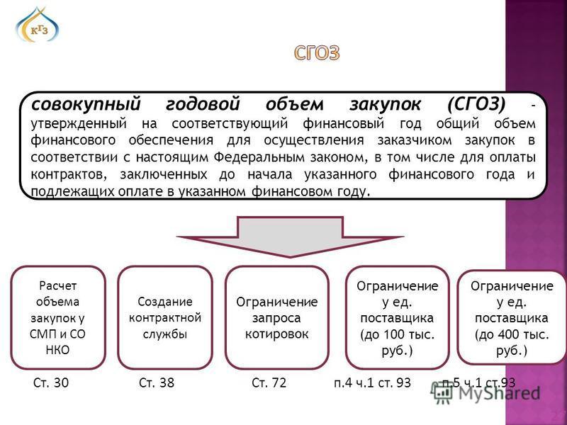 Ст. 30 Ст. 38 Ст. 72 п.4 ч.1 ст. 93 п.5 ч.1 ст.93 Расчет объема закупок у СМП и СО НКО Создание контрактной службы совокупный годовой объем закупок (СГОЗ) – утвержденный на соответствующий финансовый год общий объем финансового обеспечения для осущес
