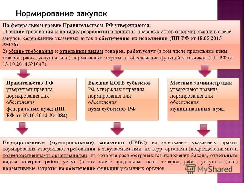 Высшая школа экономики, 2013 Нормирование закупок На федеральном уровне Правительством РФ утверждаются: 1) общие требования к порядку разработки и принятия правовых актов о нормировании в сфере закупок, содержанию указанных актов и обеспечению их исп