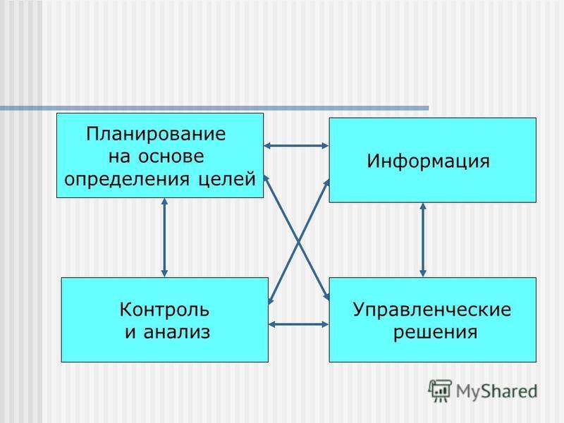 Планирование на основе определения целей Информация Управленческие решения Контроль и анализ
