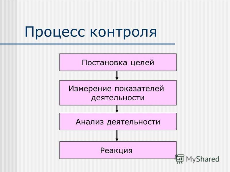 Процесс контроля Постановка целей Измерение показателей деятельности Анализ деятельности Реакция