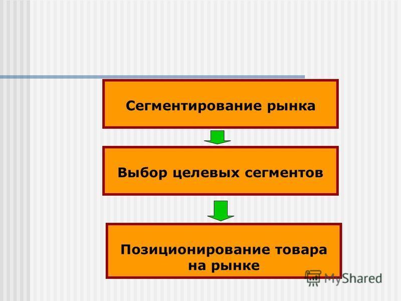 Сегментирование рынка Позиционирование товара на рынке Выбор целевых сегментов