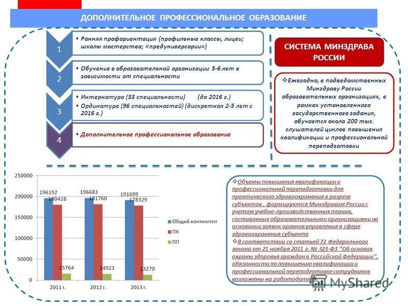 ДОПОЛНИТЕЛЬНОЕ ПРОФЕССИОНАЛЬНОЕ ОБРАЗОВАНИЕ СИСТЕМА МИНЗДРАВА РОССИИ Ежегодно, в подведомственных Минздраву России образовательных организациях, в рамках установленного государственного задания, обучается около 200 тыс. слушателей циклов повышения кв