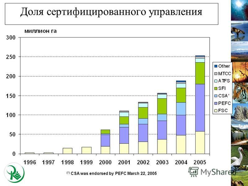 Доля сертифицированного управления (*) CSA was endorsed by PEFC March 22, 2005