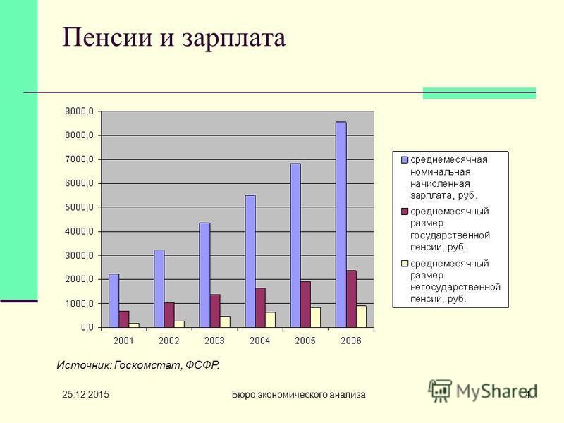25.12.2015 Бюро экономического анализа 4 Пенсии и зарплата Источник: Госкомстат, ФСФР.