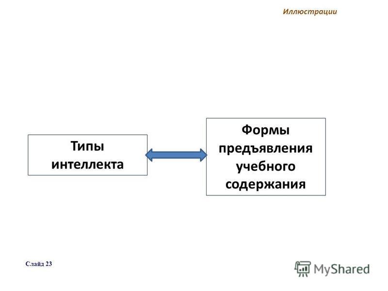 Типы интеллекта Формы предъявления учебного содержания Иллюстрации Слайд 23