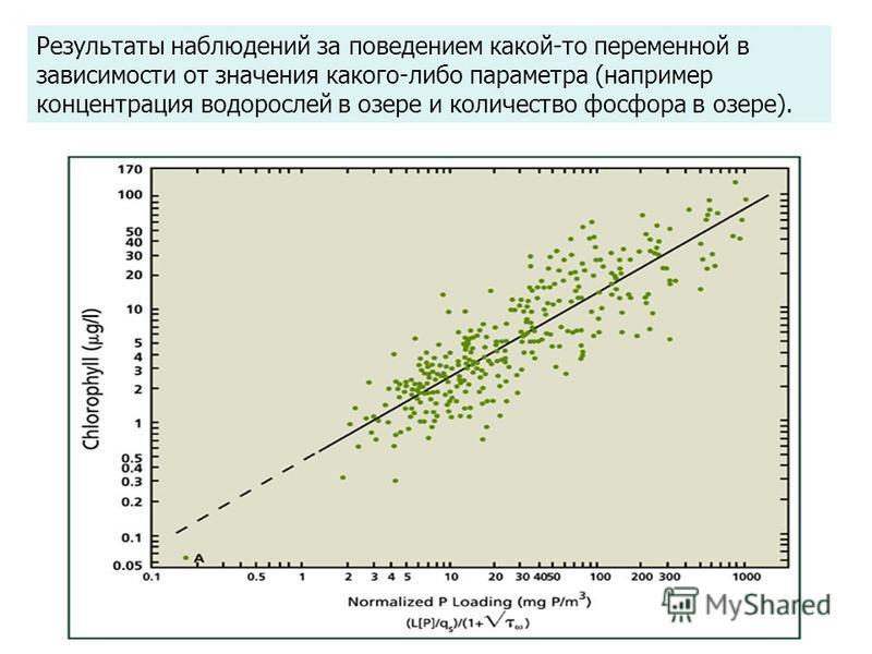 Результаты наблюдений за поведенижем какой-то переменной в зависимости от значения какого-либо параметра (например концентрация водорослей в озере и количество фосфора в озере).