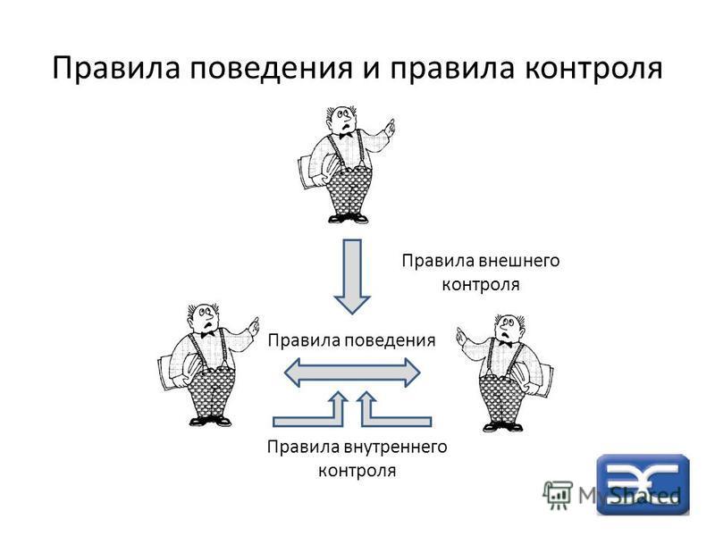 Правила поведения и правила контроля Правила поведения Правила внешнего контроля Правила внутреннего контроля