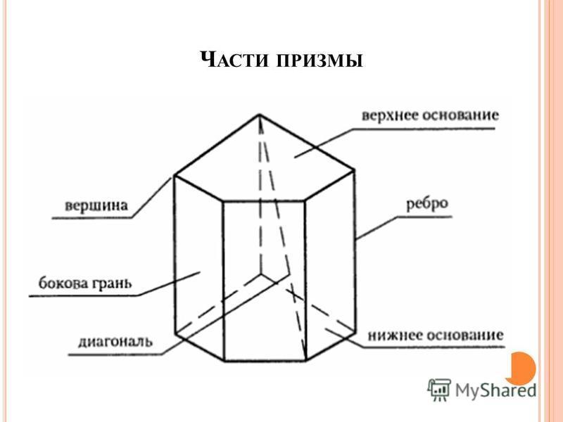Ч АСТИ ПРИЗМЫ