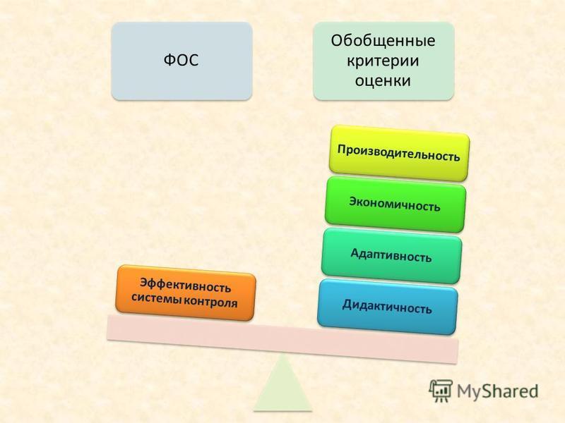 ФОС Обобщенные критерии оценки Дидактичность АдаптивностьЭкономичность Производительность Эффективность системы контроля