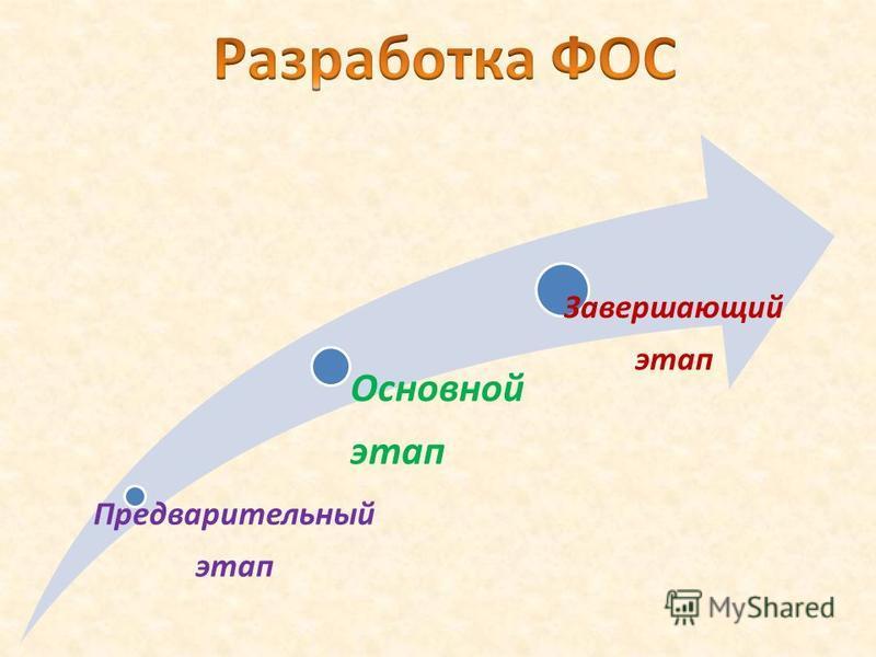 Предварительный этап Основной этап Завершающий этап