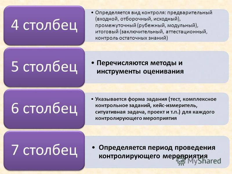 Определяется вид контроля: предварительный (входной, отборочный, исходный), промежуточный (рубежный, модульный), итоговый (заключительный, аттестационный, контроль остаточных знаний) 4 столбец Перечисляются методы и инструменты оценивания 5 столбец У