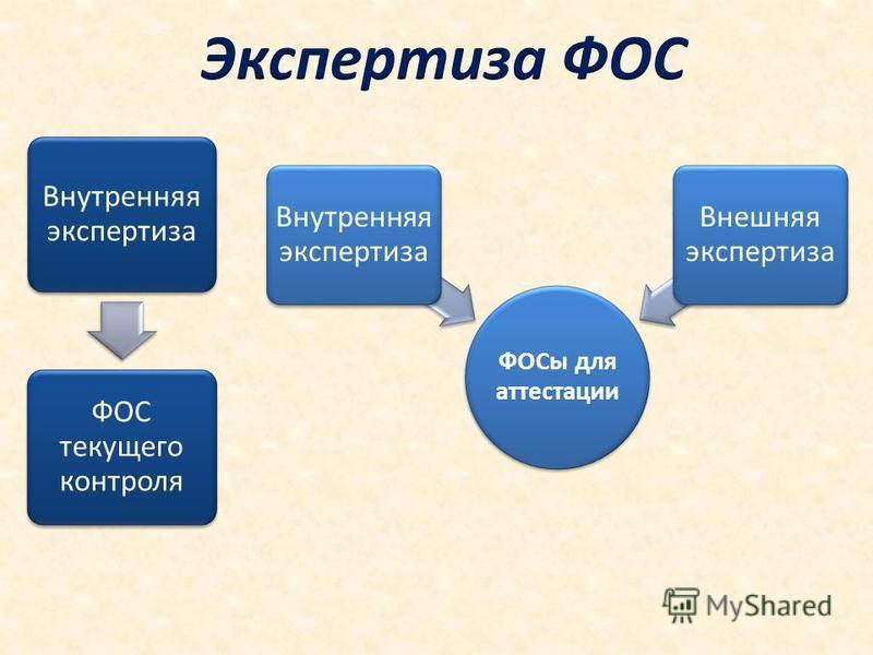 Внутренняя экспертиза ФОС текущего контроля ФОСы для аттестации Внутренняя экспертиза Внешняя экспертиза