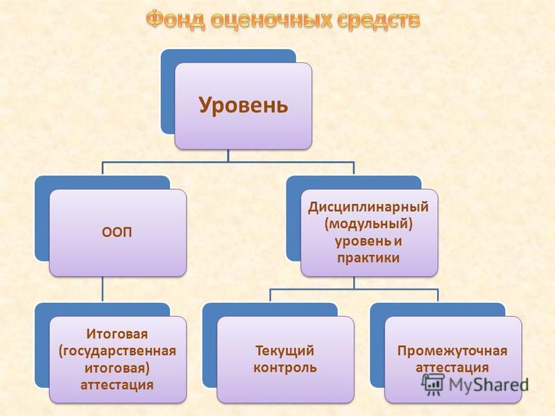 Уровень ООП Итоговая (государственная итоговая) аттестация Дисциплинарный (модульный) уровень и практики Текущий контроль Промежуточная аттестация