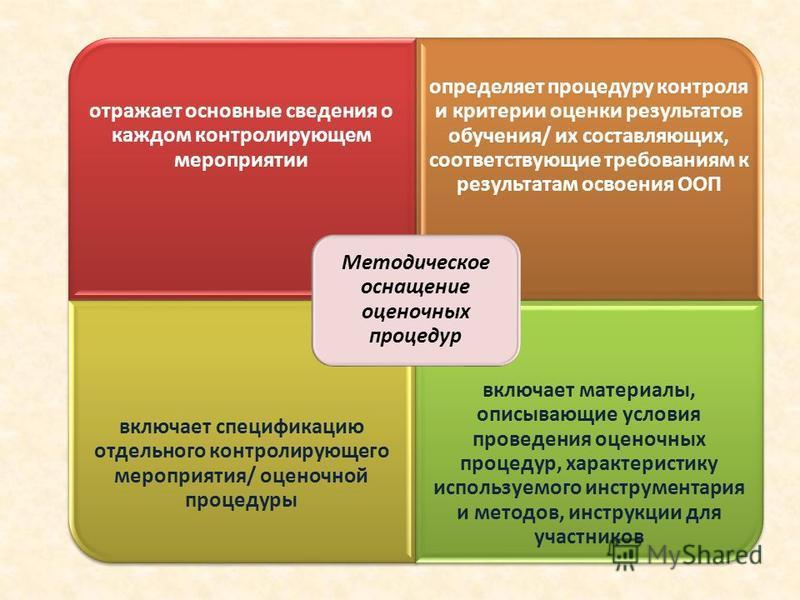 отражает основные сведения о каждом контролирующем мероприятии определяет процедуру контроля и критерии оценки результатов обучения/ их составляющих, соответствующие требованиям к результатам освоения ООП включает спецификацию отдельного контролирующ