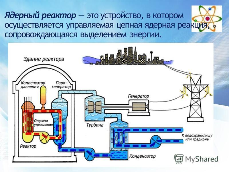Ядерный реактор это устройство, в котором осуществляется управляемая цепная ядерная реакция, сопровождающаяся выделением энергии.