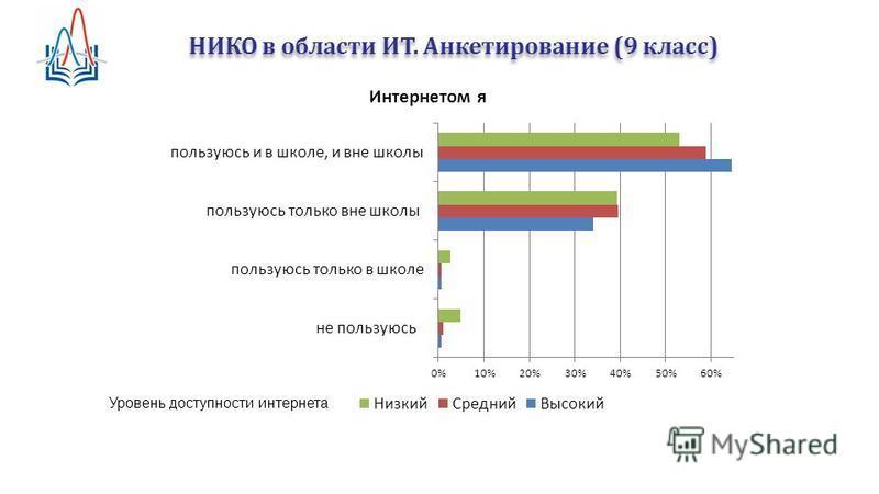 НИКО в области ИТ. Анкетирование (9 класс) Уровень доступности интернета
