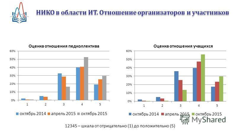 НИКО в области ИТ. Отношение организаторов и участников 12345 – шкала от отрицательно (1) до положительно (5)
