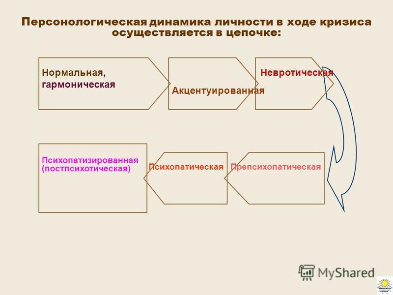 Персонологическая динамика личности в ходе кризиса осуществляется в цепочке: Психопатизированная (пост психотическая) Психопатическая Препсихопатическая Невротическая Акцентуированная Нормальная, гармоническая