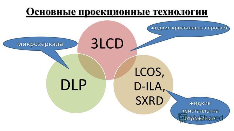 Основные проекционные технологии 3LCD LCOS, D-ILA, SXRD DLP