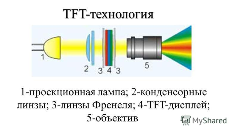 TFT-технология 1-проекционная лампа; 2-конденсорные линзы; 3-линзы Френеля; 4-TFT-дисплей; 5-объектив