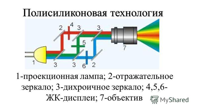 Полисиликоновая технология 1-проекционная лампа; 2-отражательное зеркало; 3-дихроичное зеркало; 4,5,6- ЖК-дисплеи; 7-объектив