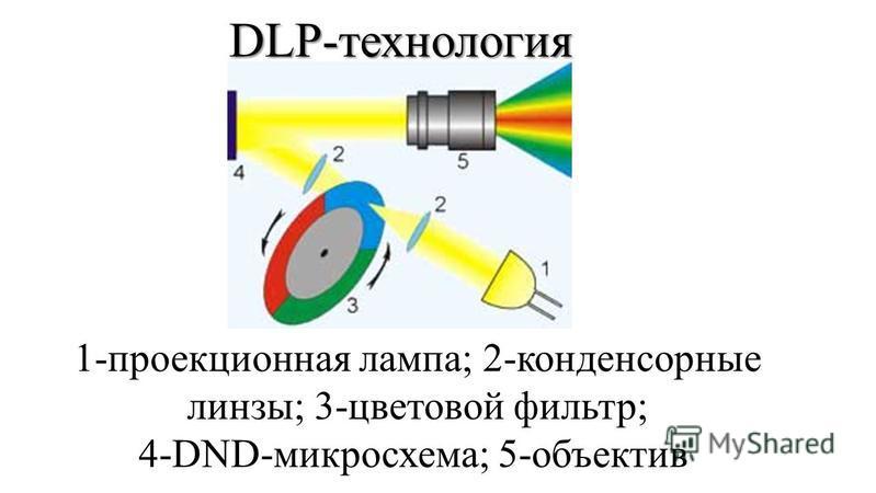 DLP-технология 1-проекционная лампа; 2-конденсорные линзы; 3-цветовой фильтр; 4-DND-микросхема; 5-объектив