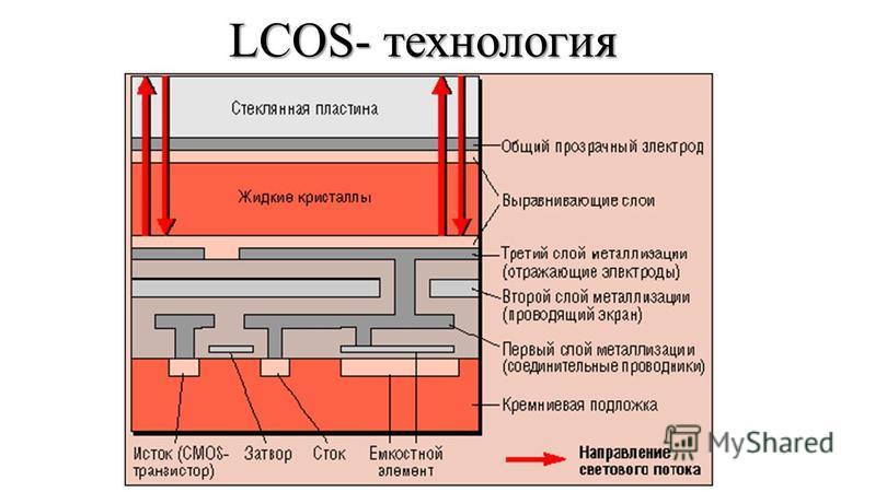 LCOS- технология