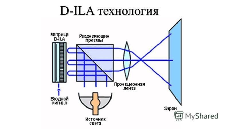 D-ILA технология
