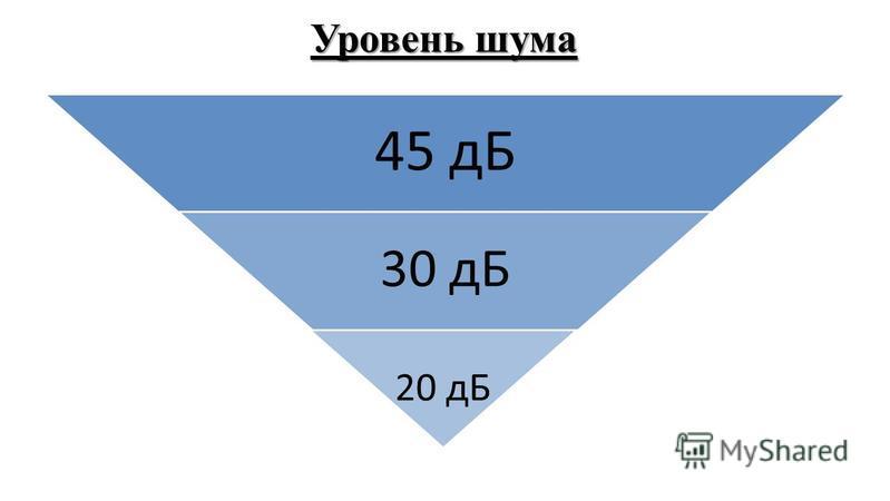 Уровень шума 45 дБ 30 дБ 20 дБ