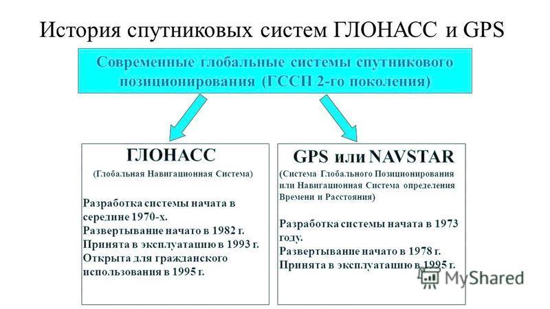 История спутниковых систем ГЛОНАСС и GPS