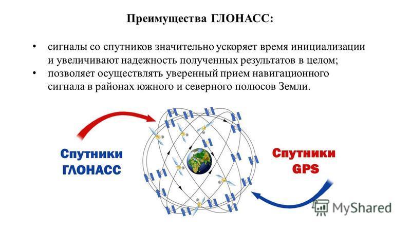 Преимущества ГЛОНАСС: сигналы со спутников значительно ускоряет время инициализации и увеличивают надежность полученных результатов в целом; позволяет осуществлять уверенный прием навигационного сигнала в районах южного и северного полюсов Земли.