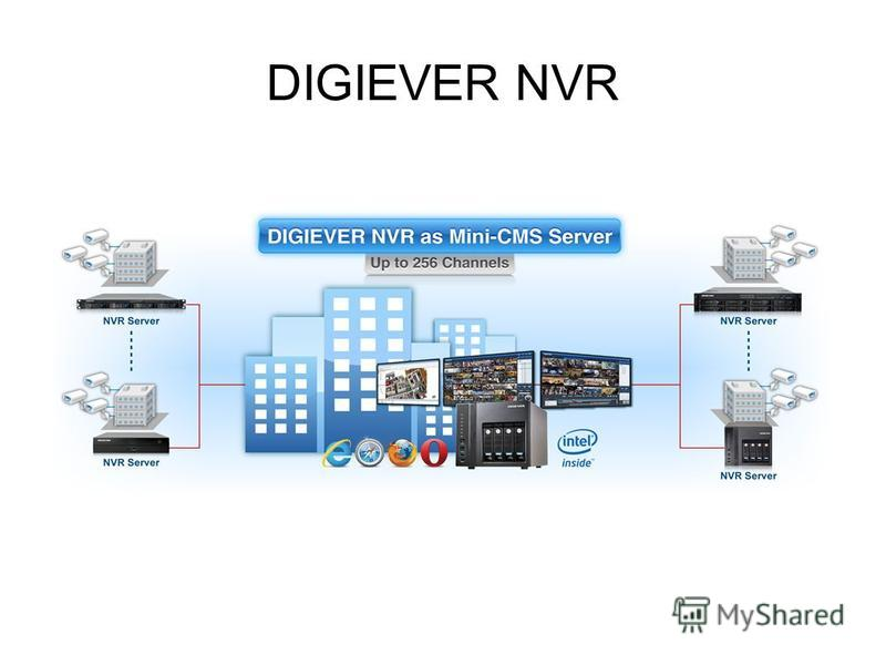 DIGIEVER NVR