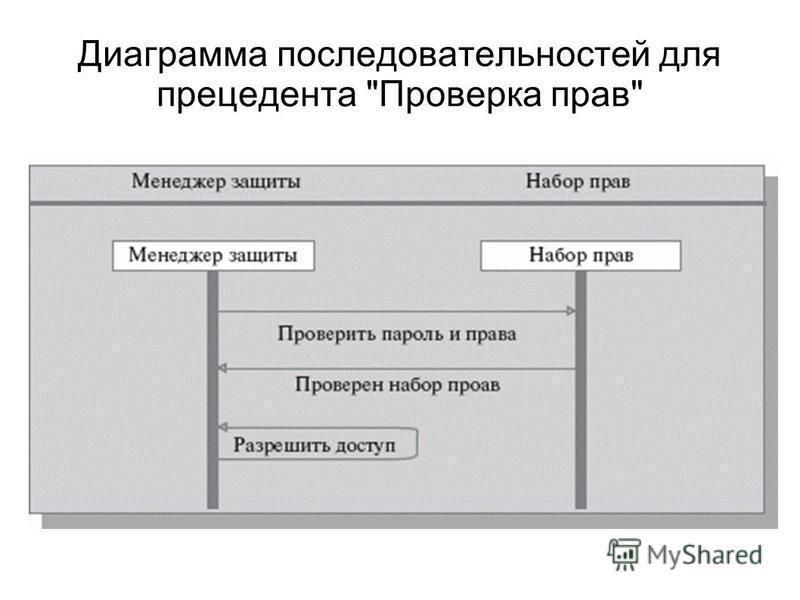 Диаграмма последовательностей для прецедента Проверка прав