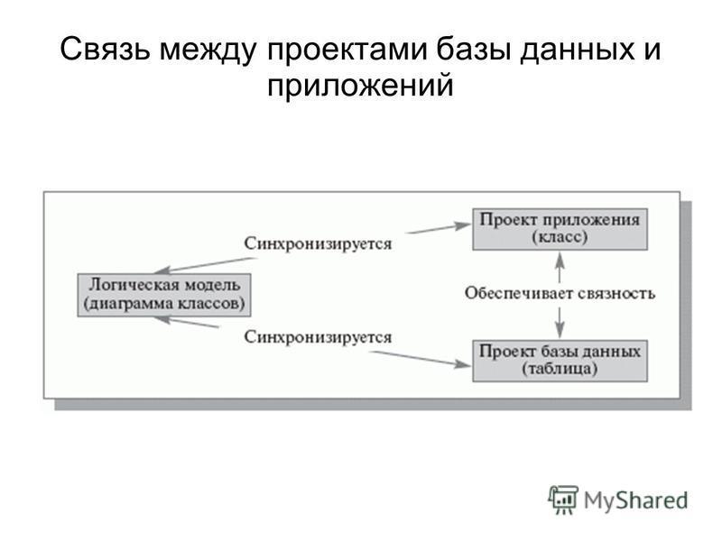 Связь между проектами базы данных и приложений