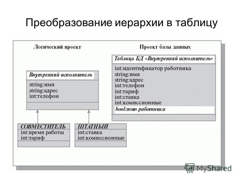 Преобразование иерархии в таблицу