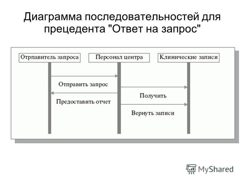 Диаграмма последовательностей для прецедента Ответ на запрос