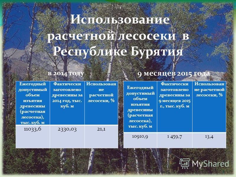 Использование расчетной лесосеки в Республике Бурятия в 2014 году 9 месяцев 2015 года Ежегодный допустимый объем изъятия древесины (расчетная лесосека), тыс. куб. м Фактически заготовлено древесины за 2014 год, тыс. куб. м Использован ие расчетной ле
