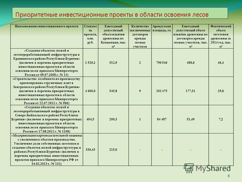 Приоритетные инвестиционные проекты в области освоения лесов 8