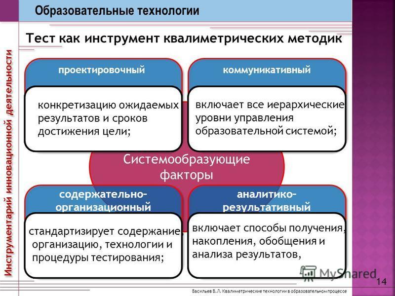 Системообразующие факторы Васильев В.Л. Квалиметрические технологии в образовательном процессе Тест как инструмент квалиметрических методик 14 Инструментарий инновационной деятельности Образовательные технологии проектировочный ориентирующий на научн