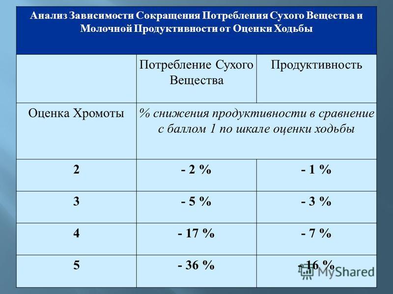 Анализ Зависимости Сокращения Потребления Сухого Вещества и Молочной Продуктивности от Оценки Ходьбы Потребление Сухого Вещества Продуктивность Оценка Хромоты% снижения продуктивности в сравнение с баллом 1 по шкале оценки ходьбы 2- 2 %- 1 % 3- 5 %-
