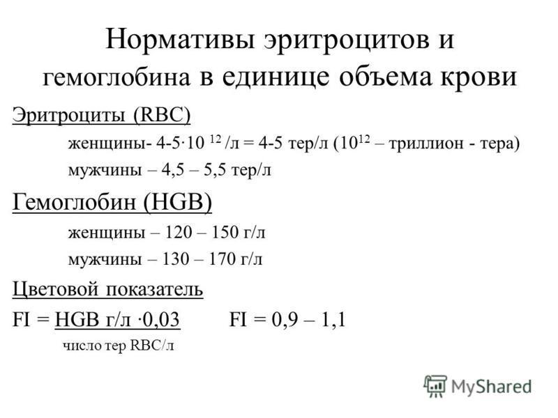 Нормативы эритроцитов и гемоглобина в единице объема крови Эритроциты (RBC) женщины- 4-5·10 12 /л = 4-5 тер/л (10 12 – триллион - тира) мужчины – 4,5 – 5,5 тер/л Гемоглобин (HGB) женщины – 120 – 150 г/л мужчины – 130 – 170 г/л Цветовой показатель FI