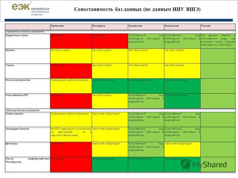 Сопоставимость баз данных (по данным НИУ ВШЭ) | 6