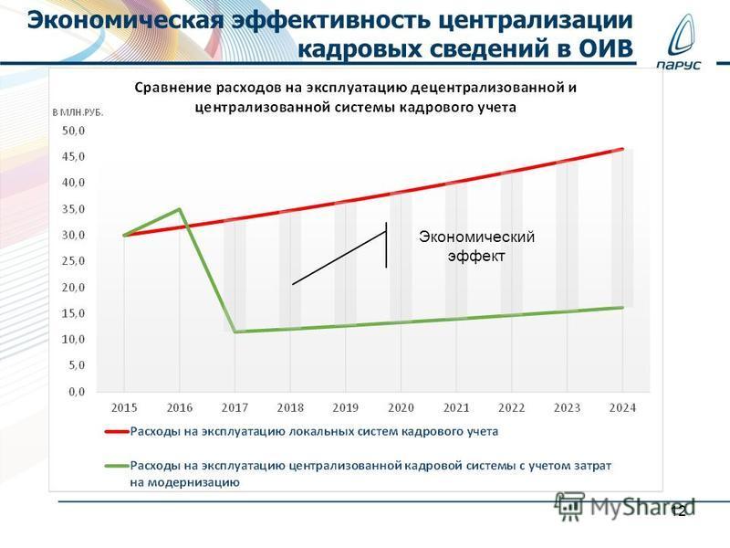 Экономическая эффективность централизации кадровых сведений в ОИВ 12 Экономический эффект