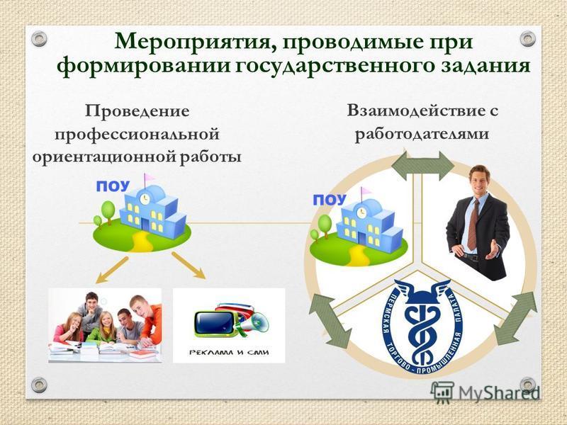 Проведение профессиональной ориентационной работы Взаимодействие с работодателями Мероприятия, проводимые при формировании государственного задания