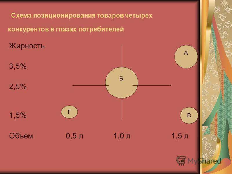 Схема позиционирования товаров четырех конкурентов в глазах потребителей Жирность 3,5% 2,5% 1,5% Объем 0,5 л 1,0 л 1,5 л Б Г А В